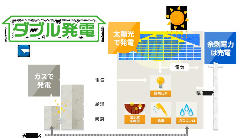 ダブル発電 新築・リフォーム・...